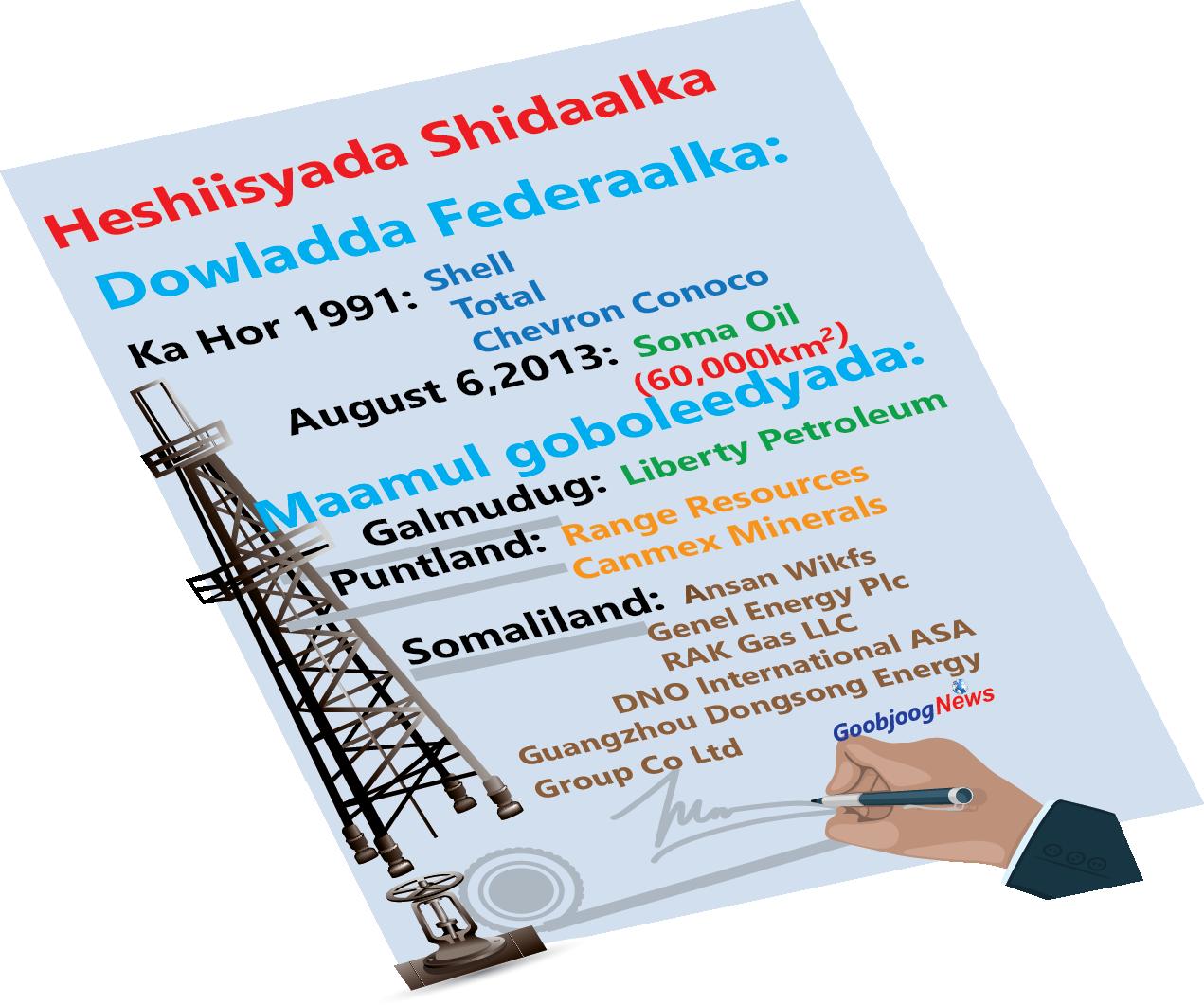 Sharciga batroolka dalka oo baabi'yey heshiisyo shidaal oo ay galeen TFG, Puntland Somaliland iyo Galmudug