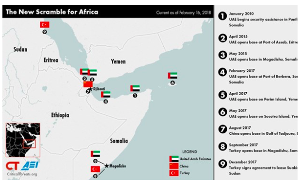 The Gulf Monarchies Intervention in The Horn of Africa: Devastating Impact on Somalia